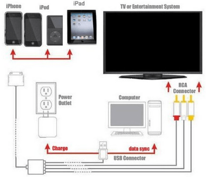 how to use streaming device
