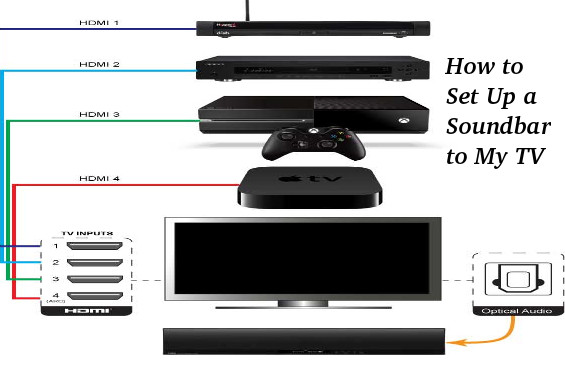 How to Set Up a Soundbar to My TV