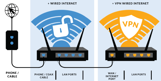 How to Setup a VPN On My Router