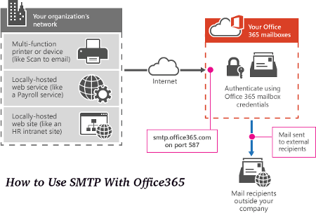 How to Use SMTP With Office365