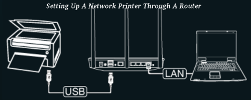 Setting Up A Network Printer Through A Router