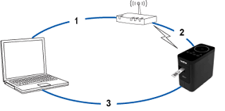 How to Connect To Brother Printer Wirelessly